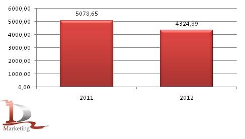 Динамика средней цены на продовольственную рожь в РФ на 2011-2012 гг.. руб./т