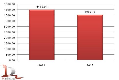 Динамика средней цены на фуражную рожь в РФ на 2011-2012 гг., руб./т
