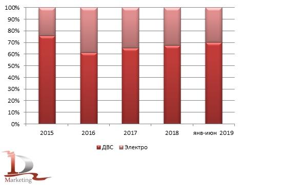 Динамика изменения импорта в соответствии с типом двигателя за январь 2015 - июнь 2019 года