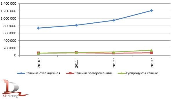 Динамика производства свинины и субпродуктов в 2011-2013 гг. в России, тонн