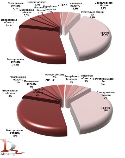 Доли ведущих регионов в производстве свинины и субпродуктов в 2012 г. и в 2013 г., тыс. тонн