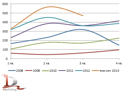 Динамика российского импорта телескопических погрузчиков в 2008– сентябре 2013 гг., шт.