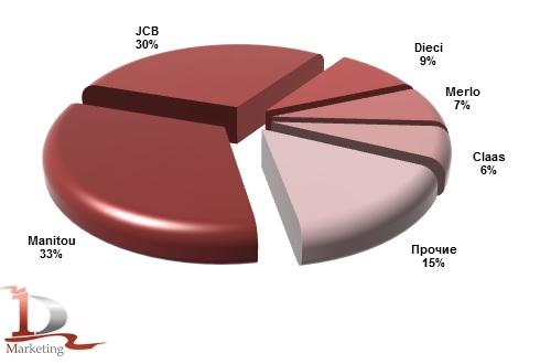 Импорт основных марок телескопических погрузчиков в Россию в январе-сентябре 2013 года, %.