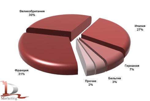 Основные страны-производители телескопических погрузчиков, импортированных в Россию в январе-сентябре 2013 года, %.