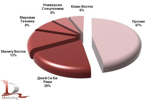 Основные получатели телескопических погрузчиков январе-сентябре 2013 года, %.