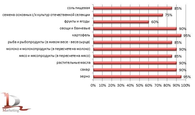Уровень самообеспечения продуктами питания в соответствии с «Доктриной продовольственной безопасности России», %