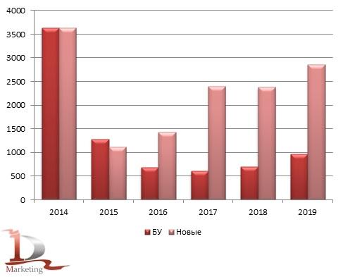 Возрастная структура российского импорта КМУ за 2014-2019 гг., в шт.