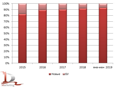 Динамика изменения возрастной структуры импорта за январь 2015 - июнь 2019, шт.